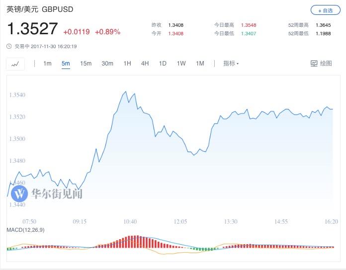 欧元兑美元今日涨约0.7%,一度刷新日高至1.1932。在岸人民币兑美元(CNY)北京时间23:30收报6.6090元,较周三夜盘收盘涨110点;全天成交量301.91亿美元,较周三扩大70.24亿美元。离岸人民币(CNH)兑美元北京时间05:59报6.6111元,较周三纽约尾盘涨15点。债市麦凯恩支持参议院税改议案后追随美股涨势,美债收益率大涨。美国10年期基准国债收益率涨5.7个基点,报2.4329%。30年期美债收益率涨4.6个基点,报2.8631%。两年期美债收益率涨3.2个基点,报1.794%,创2008年10月14日以来新高,一度涨至2008年10月15日以来盘中最高位1.7940%。五年期美债收益率涨5.9个基点,报2.1525%。