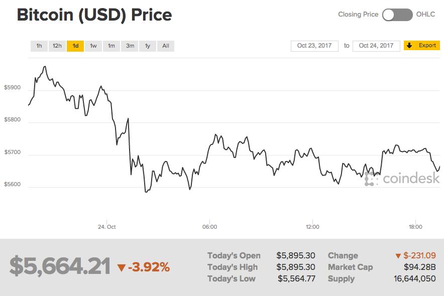 在上一次硬分叉之后,比特币就一路上涨。比特币交易平台Bitstamp数据显示,上周五比特币交易价突破6000美元整数位心理关口。