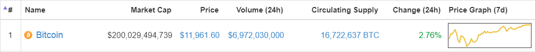 Bitstamp平�_比特��r格��前�q幅也�_1.72%,��11875美元。