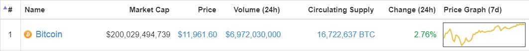 Bitstamp平台比特币价格当前涨幅也达1.72%,报11875美元。