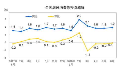"""中国6月CPI连续三个月处于""""1时代"""" PPI环比继续上升"""