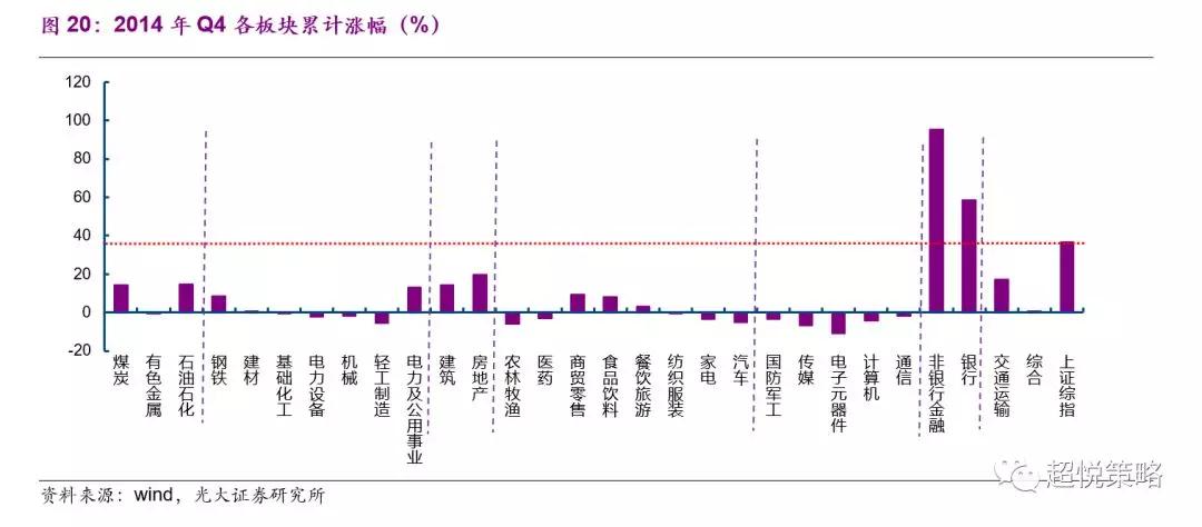 2015年Q1,名义GDP增速略微下行至7.37%(前值7.45%),基本企稳,美元指数上行至95.14(前值87.50),中国十年期国债利率季均值则进一步下行至3.48%(前值3.70%)。由流动性推动的牛市仍在继续,但市场风格已经轮动至TMT(图21)。
