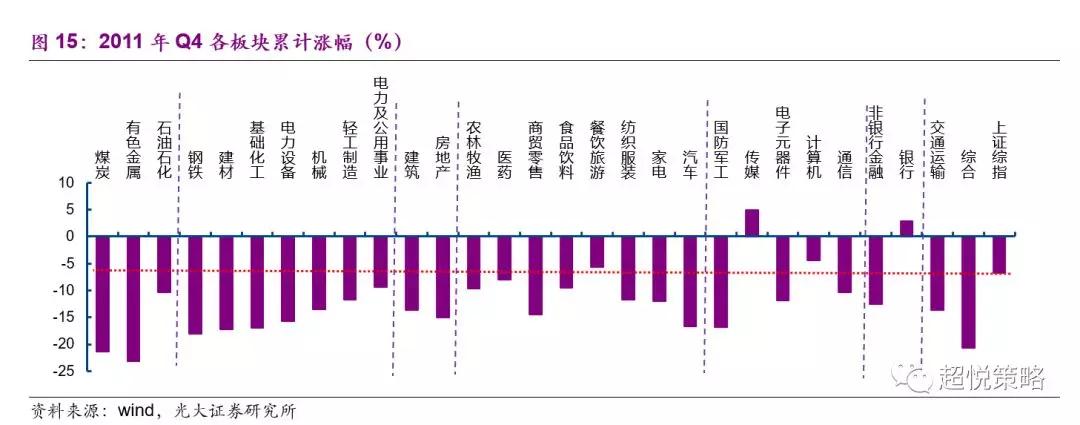 在2012年Q1,名义GDP增速下行至12.4%(前值15.8%),美元指数上行至79.59(前值78.27),中国十年期国债利率季均值下行至3.49%(前值3.62%)。在此期间,市场出现明显的春季躁动,前期跌幅较深的周期股在房地产、煤炭、有色的带领下出现强劲反弹;消费品普遍获得正收益,此前体现出防御性的医药反而在消费中跌幅最深;TMT表现中性,传媒依旧是有正收益;金融中,伴随着春季躁动,非银金融表现较好(图16)。