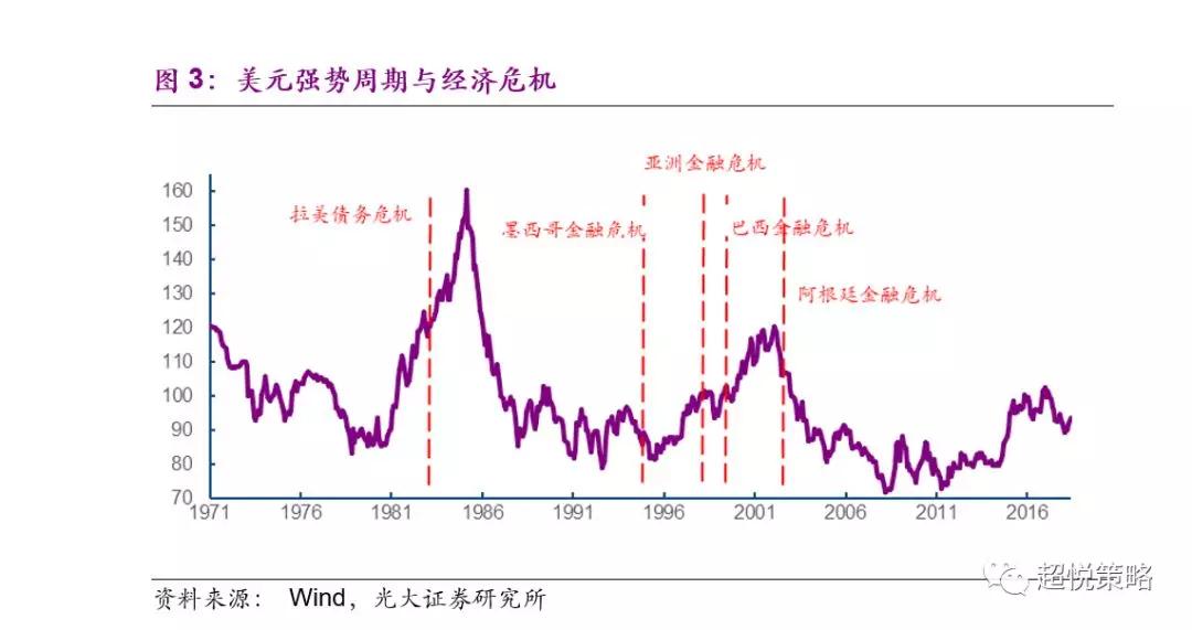 与此同时,从目前披露的2017年报和2018年1季报来看,我们自上而下去判断全A盈利增速的方法相对比较科学,最终的年报业绩增速,和我们今年年初的预期增速基本一致(表2)。根据年度报告的估计,中国下半年的名义GDP增速将继续回落,相比于上半年而言甚至会略有加速的态势,受其影响,我们预计2018年全A盈利增速将回落至13%(图4)。与此同时,由于美国失业率已经接近充分就业,有可能推动薪资增长加速,进而提升美国加速加息的概率(图5、6)。