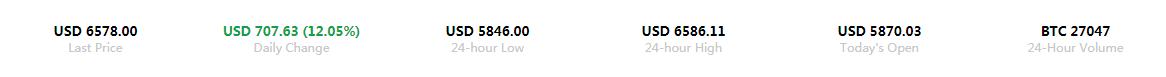 空头回补或是比特币反弹的一大支撑。据bfxdata.com的数据显示,周一全球第二大比特币交易所Bitfinex的空头头寸约为9300比特币(约合5900万美元),是7月份以来的最低水平。