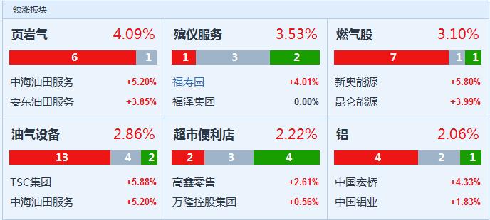 恒指六连跌刷新一年新低!腾讯再跌1.7%市值跌出全球前十