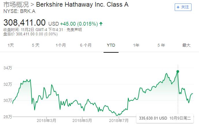 尽管回购金额不到公司持有现金的1%,但对于回购动作较少的巴菲特来说,却开创了大额回购的先河。