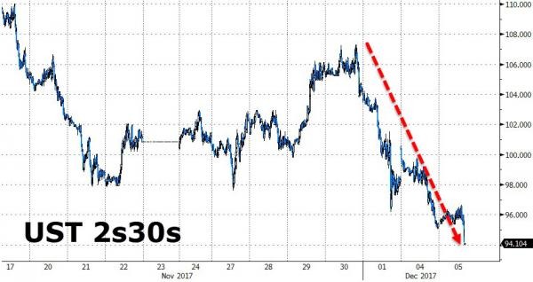 经济衰退要来了?美债收益率曲线再创十年最平