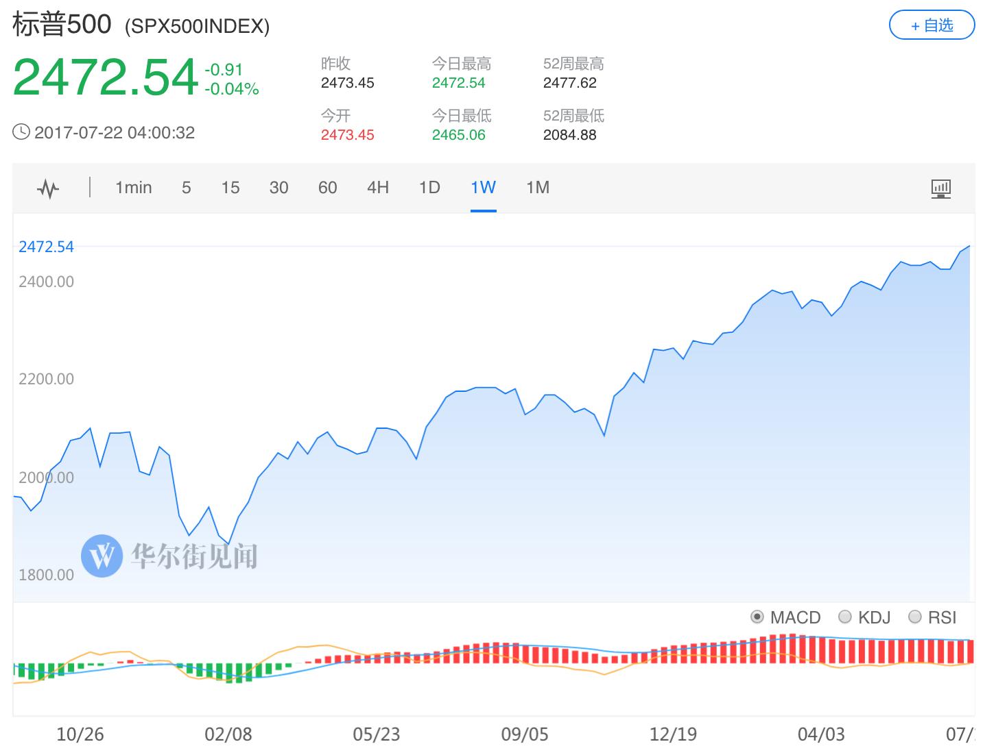投资者对美股的热情削减的最新迹象体现在:全球最大美股ETF基金 SPDR标普500基金在7月已经出现了38亿美元的资金流出。这使得该基金连续四个月出现净流出,资金净流出时间为2009年美股牛市以来最长。