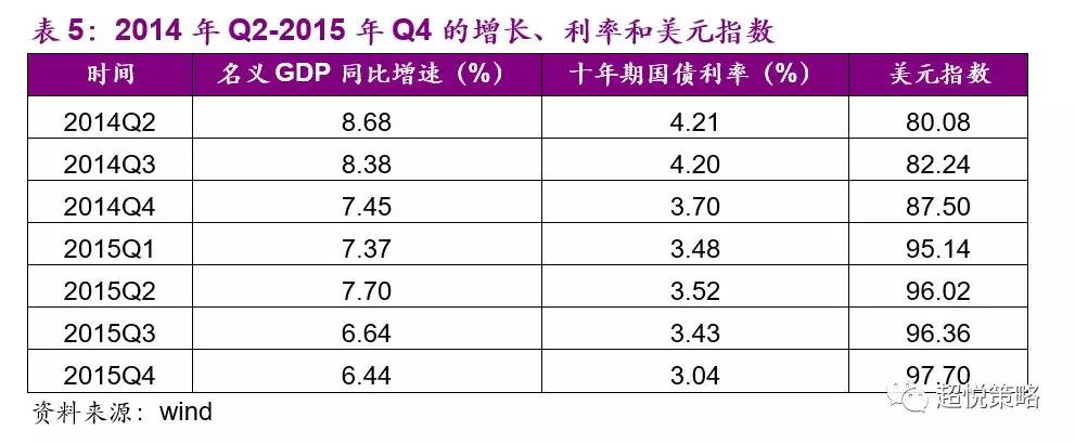 2014年Q3,名义GDP增速下行至8.38%(前值8.68%),美元指数上行至82.24(前值80.08)。在此期间,虽然中国十年期国债利率季均值虽然只是略微下行至4.20%(前值4.21%),但政策稳增长的意图已经非常明显,例如当年的政府工作报告明确了保障性安居工程等领域的投资目标;发改委于3月份批复了千亿铁路项目。受益于稳增长的利好政策刺激,股市在长期的持续下跌后迎来普涨性的大牛市(图19)。