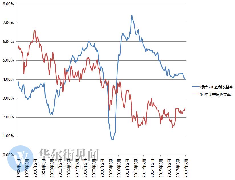 另一项关于股市收益率的指标也体现了这种相对优势的变化。2016美国大选以来,标普500的股息收益率(分红/股价)就一直低于10年期美债的收益率。