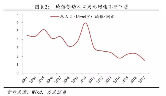 1.2.2 房地产行业位于刚性需求周期的顶部