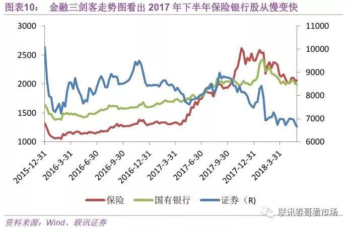 2)金融去杠杆大势下资金价格偏高、融资环境收紧使得今年上半年企业债务违约案例增加,而中国经济增长动能转换、房地产市场变化让投资者琢磨到更多不确定性,进而影响到了短期持股信心。