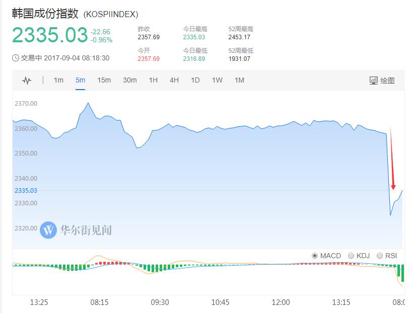 日股开盘也走低,下跌0.4%。