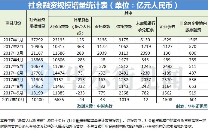中国10月金融数据全面低于预期 M2增速再创历史新低