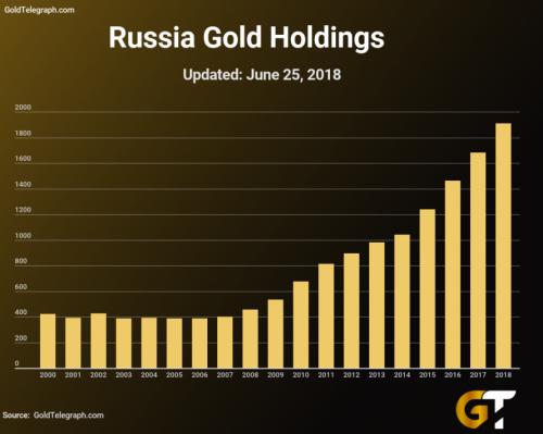 美国媒体Gold Telegraph称,美国一直通过纸合约人为压低黄金价格,以此防止美元进一步贬值。不过这却使得俄罗斯和中国更容易购买黄金并扩充其本已庞大的黄金储备。