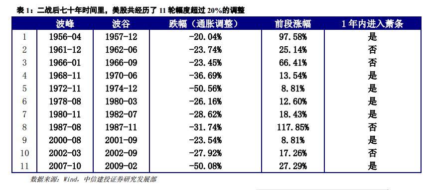 从数据统计上看,在这11轮股市大跌后,有七次美国经济在1年之内进入萧条期,只有1961年1月-1962年7月、1966年1月-1966年9月、1987年8月-1987年11月、2002年3月-2002年9月四次大跌后并未出现经济衰退。而这四次并未带来经济衰退的股市大跌中,其中还有三次发生失业率高于5%的情况下,相当于在经济周期的早期或中期,只有1966年美股的下跌发生在经济周期的晚期,且未带来经济衰退。