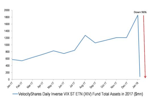 摩根大通将提供VIX指数及其衍生品交易的芝加哥期权交易所(CBOE)的评级由买入下调到中性。