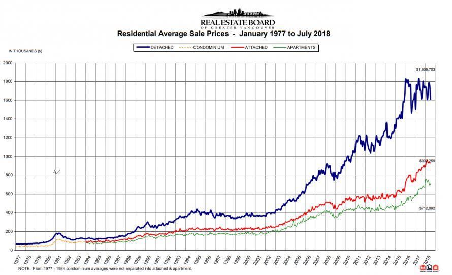 自2016年8月对外国买家征收15%房屋投机税后,温哥华房价曾出现短暂回调,尤其是外国买家钟情的独栋房屋。但从2017年2月开始,当地房价再度上升,尤其是公寓。