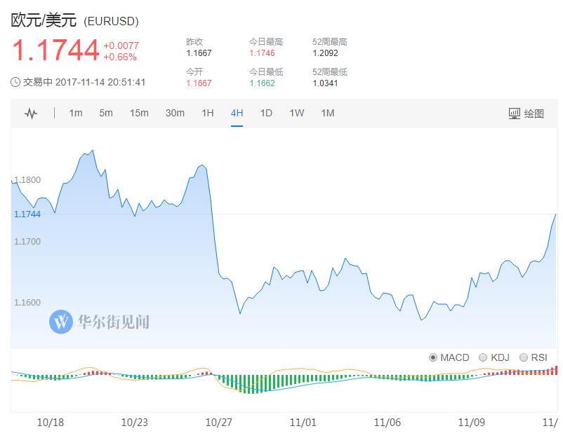 今日公布����@示,�W元�^三季度GDP同比修正值2.5%,符合�A期和初值。上周,�W盟委�T����2017年的���增�L�A�y��1.7%上�{至2.2%。