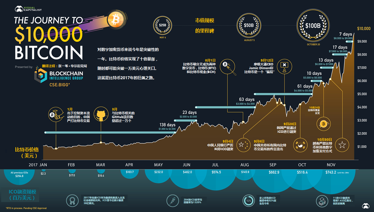 奔向一万美元之路(来源:Visual Capitalist & Blockchain Intelligence Group,编译:张一苇)