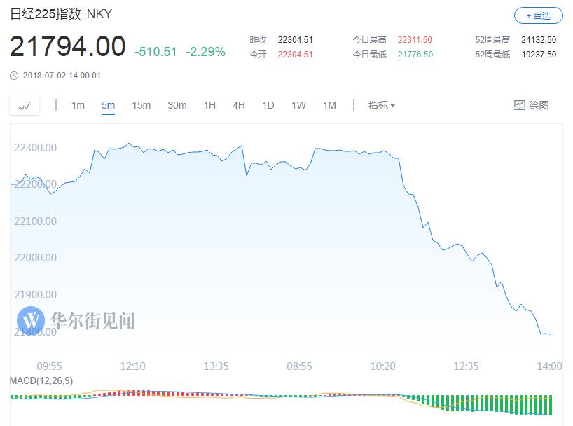 韩国首尔综指尾盘跌幅扩大至近2%,最终收跌2.3%。