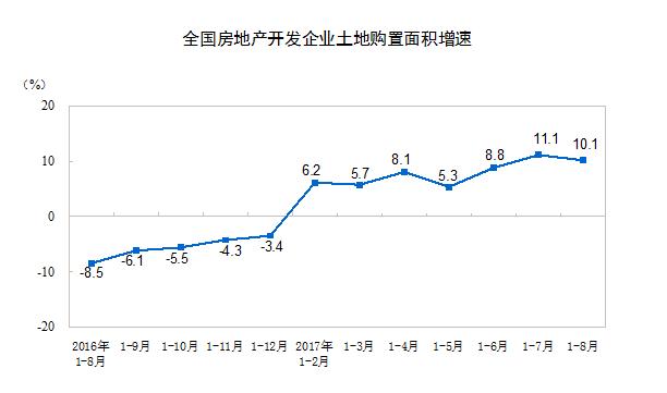 1-8月份,房地产开发企业到位资金99804亿元,同比增长9.0%,增速比1-7月份回落0.7个百分点。