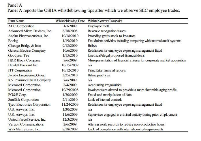(美国证监会员工交易后,职业安全与健康管理局(OSHA)收到的相关举报)
