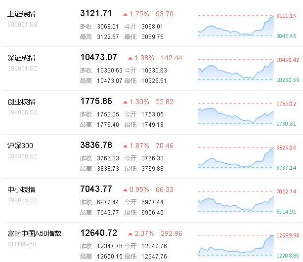 钢铁、机场航运等板块领涨,久立特材涨停,华夏航空、上海机场涨超4%。