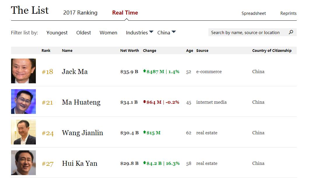 图:福布斯中国富豪排行榜
