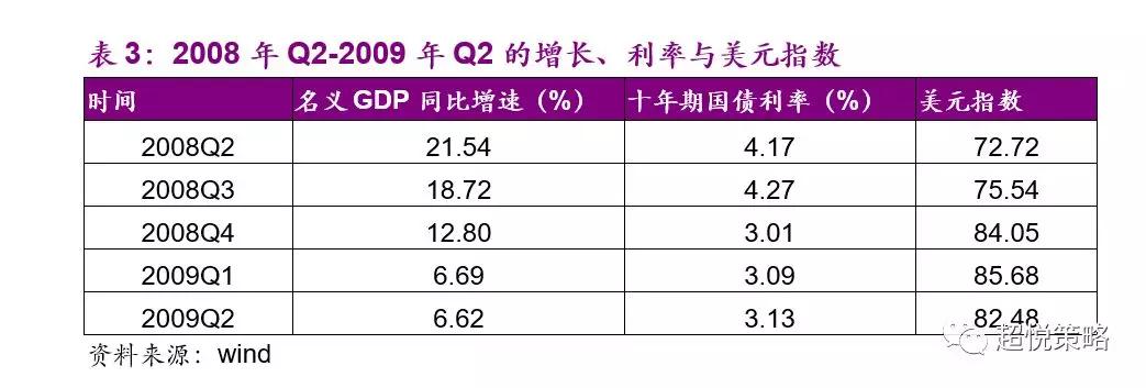 2008年Q3,名义GDP增速下行至18.7%(前值21.5%),美元指数上行至75.54(前值72.72),中国十年期国债利率季均值小幅上行至4.26%(前值4.18%)。在这种背景下,包括银行在内的大周期行业普遍跌幅较深,尤其是银行、上游的煤炭、有色、石化和中上游的钢铁、建材、化工跌幅尤其深;军工、TMT等科技行业的跌幅也很大;除了农林牧渔和餐饮旅游之外,消费品普遍体现出比较好的抗跌性;跌幅最小的是非银金融,由于当时保险占了非银金融市值的70%,主要体现了保险受益于资产端收益率提升的逻辑(图12)。