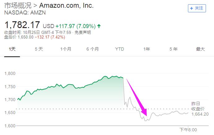 Facebook跌超2%。奈飞(Netflix)跌超3%。AMD日内收跌逾15%, 盘后再跌2.8%。苹果公司(Apple)跌0.9%。
