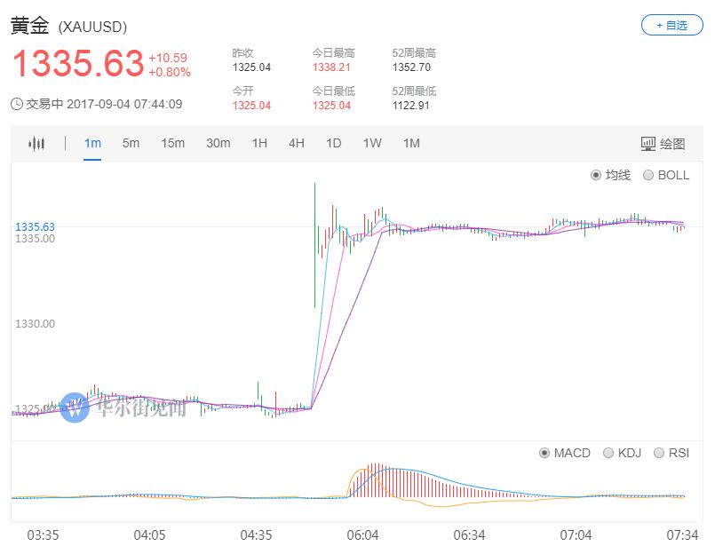 日元兑美元走高近80点,最高至109.53。