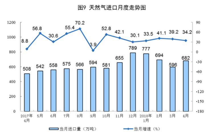 自今年3月以来,由于气候变暖,天然气进口量增长有所减缓。中国目前天然气的对外依存度超过40%。