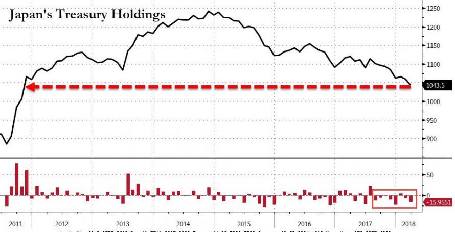 中国3月所持美国国债增至五个月新高  4月数据更关键