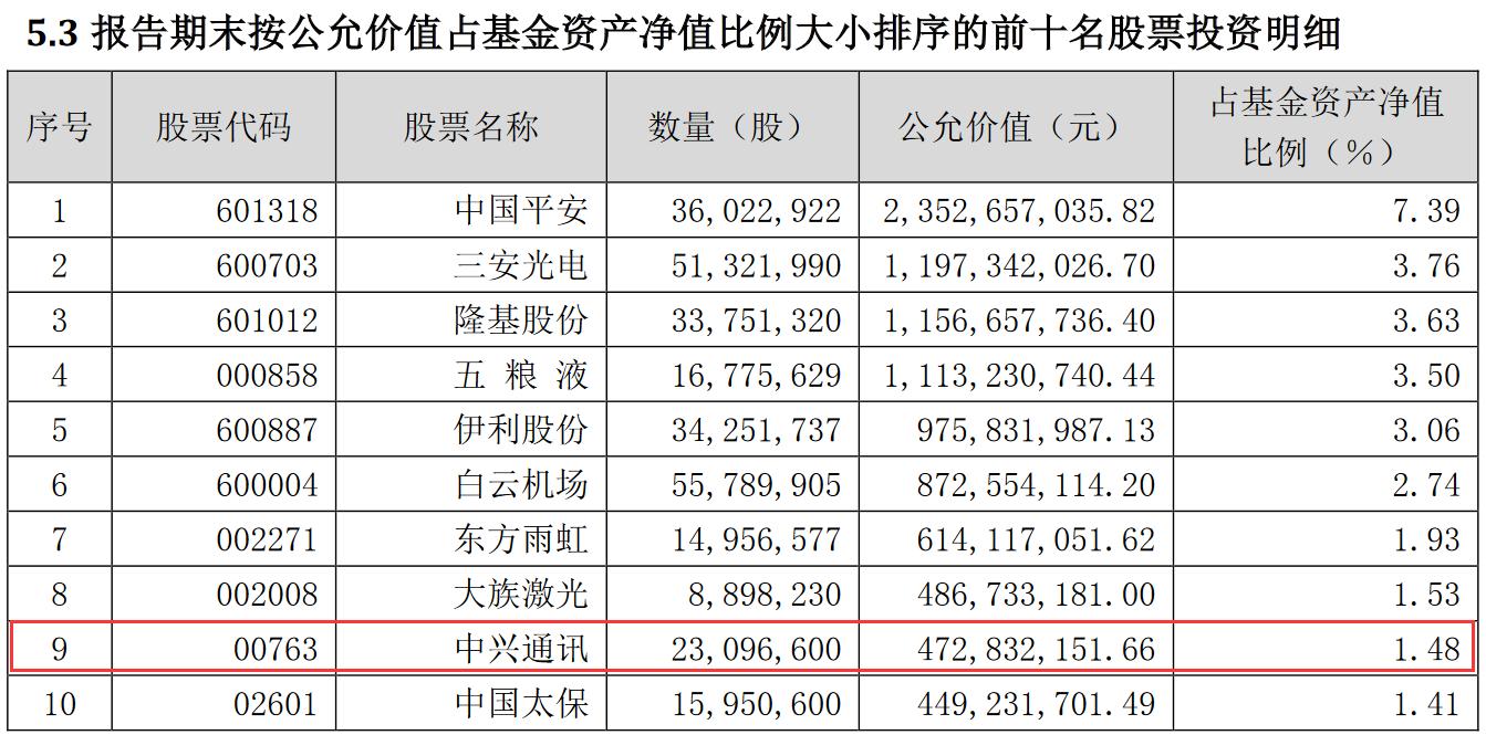 """值得注意的是,近期由于受到美国制裁而处于风口浪尖的中兴通讯(股票代码:00763.HK),也位列该""""巨无霸""""基金的前十大重仓股之列。兴全合宜持有中兴通讯2309.66万股,占资产净值的1.48%。"""