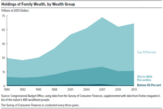 """也就是说,1.1万亿美元增加的资产中,约有76%的资金属于10%的人口。这也意味着这10%的美国人口拥有近90万亿美元的财富,而美国一半人口实际上财富很少或者深陷债务之中。美国财富分配不均现象随着时间的推移,有逐步恶化的趋势,财富两极分化的""""马太效应""""显现。"""