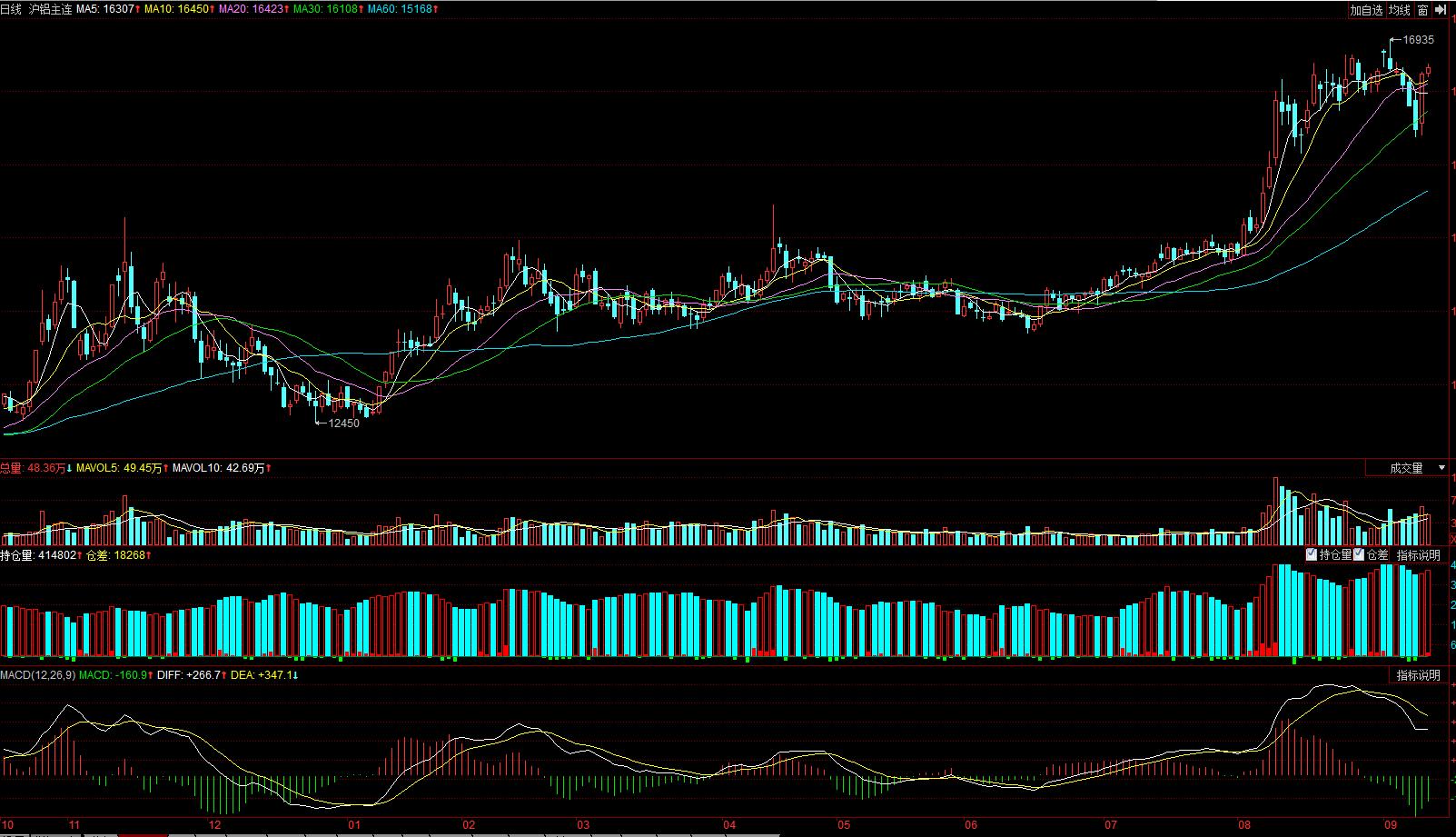 沪铝期货价格3个月累计上涨超20%