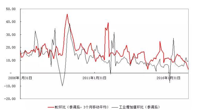 社会融资总量的同比增速在5月份的回升并无意义,其只是去年同期4、5月份基数过低所造成的数据幻觉,而从环比增长角度来看,其连续走低已经很久,截至5月份的社融环比折年率也已经跌破10%。