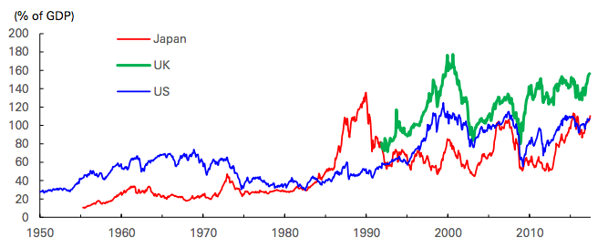美国、日本、英国股市总市值占GDP比重都在上升