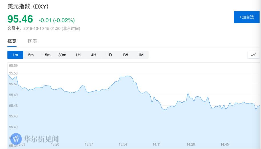 离岸人民币(CNH)兑美元北京时间04:59报6.9255元,较周二纽约尾盘跌99点,盘中整体交投于6.9168-6.9354元区间。