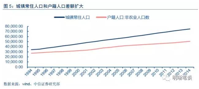 2018年地产投资或仍将有小幅上升,支撑实体需求。结合上文的分析,在二三线消费性需求仍然旺盛支撑房价,且库存保持低位的情况下,房企有增加投资补库存的动机。且2018年房地产税大概率不会全面落地的,非标融资受到挤压,地方政府出让土地获得财政收入的动机仍然存在。政府工作报告提出支持居民自住购房需求,预计住宅用地将得到支持。另外,房地长调控的长效机制是要建立多主体供给、多渠道保障、租售并举的住房制度。