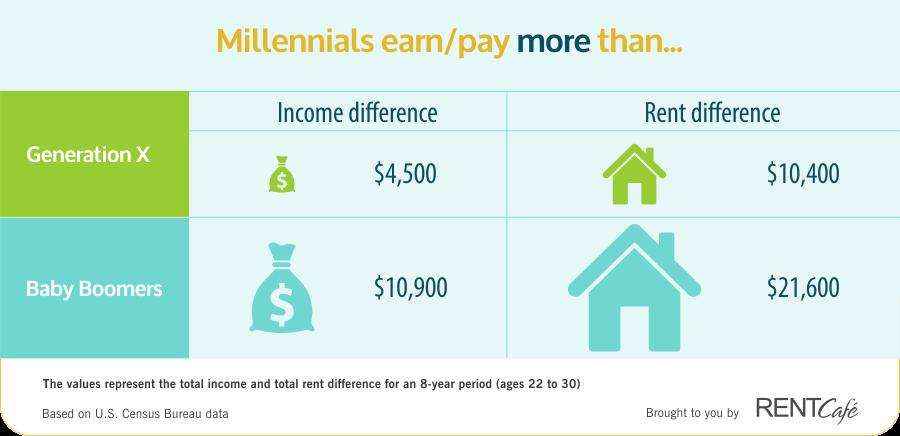 2008年房地产危机以来,租金不断上涨,22-30岁间的千禧一代,相比于同年龄段的X世代,要多支付超过1万美元的房租。