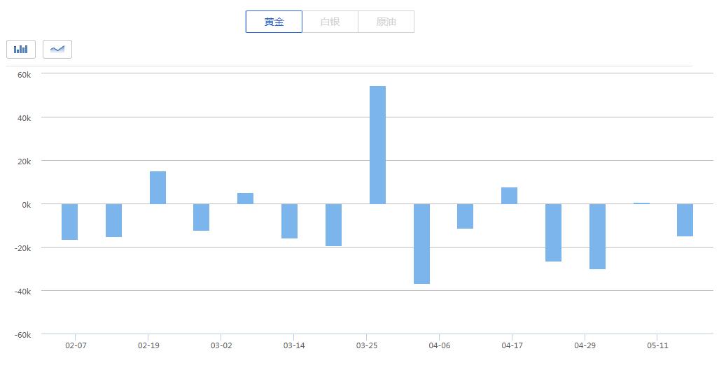 从具体数据上来看,黄金期货投机性多头增加2920手至201468手。空仓则增加17917手,使得其空仓总量达到109025手,创去年8月以来最高水平。