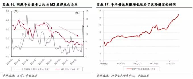 今年的资产价格大幅波动也导致资金从P2P行业净流出。2018年,我们国家面临内部金融风险和外部贸易战带来的风险,实体经济面临较大的不确定性:汇率波动较快、股市震荡、上市公司的股权质押面临短期平仓压力需要资金赎回,这些因素也都导致了资金从P2P中抽出。