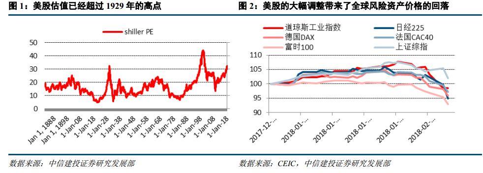 在国内市场相对封闭的背景下,如果美股的波动仅是短期情绪的宣泄,那么其对于国内市场的影响更多地也限于短期。但是,如果美股的下跌真的是周期转折的信号,其对于美国经济产生了反馈作用,进而成为全球经济同步复苏的转折点,那么这对于国内市场可能将产生更加深远的影响。因此,本篇报告通过对于二战后历次美股大幅下跌的统计,试图发掘美股调整与经济基本面的关系。