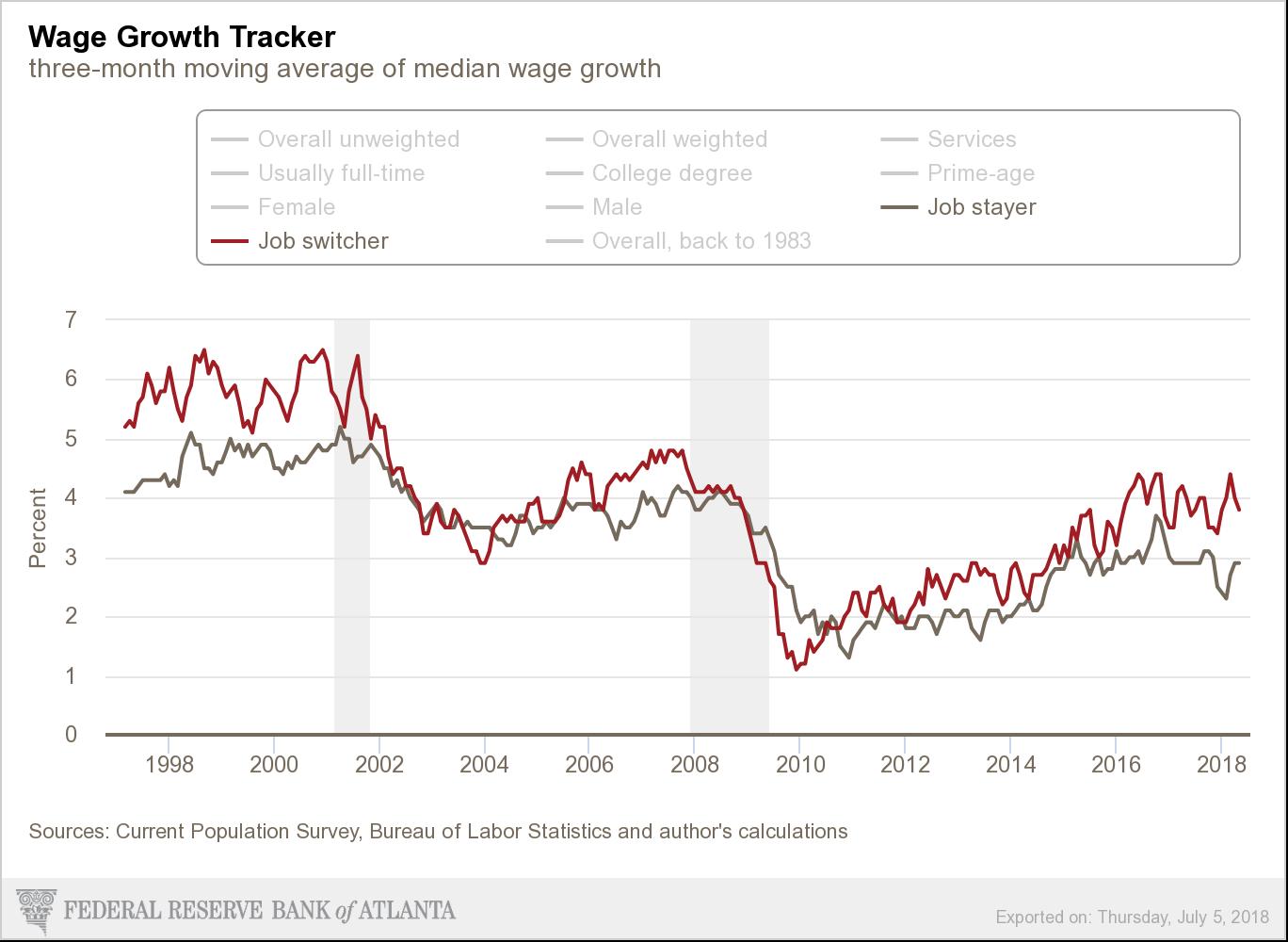 亚特兰大联储的薪资观测工具显示,跳槽者的薪资增速明显高于未跳槽者(3.8% VS 2.9%),而且二者的这种增速差距在今年以来更趋明显。