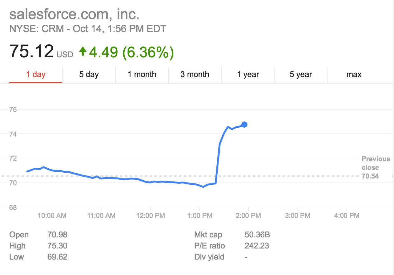 唯一竞标者Salesforce也不买了!Twitter股价大跌逾8%