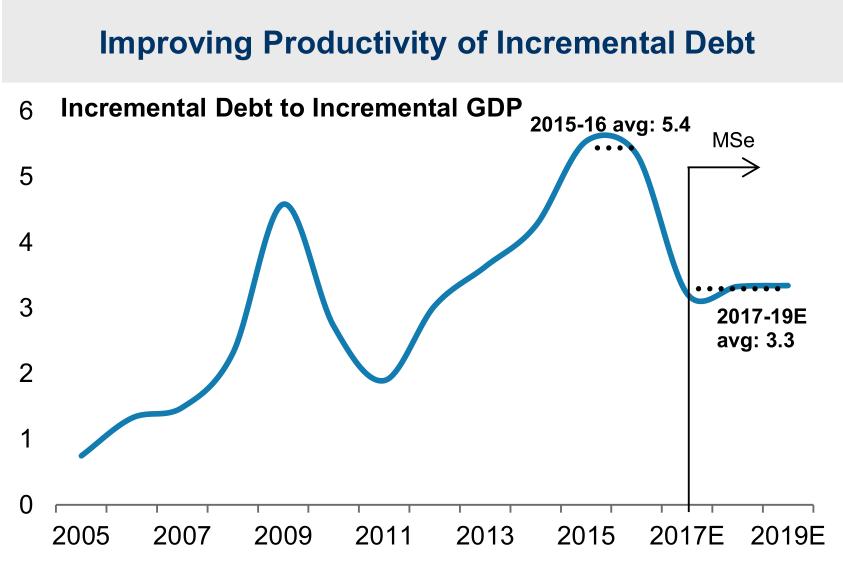 杠杆占GDP_杠杆原理