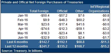 美国国债3
